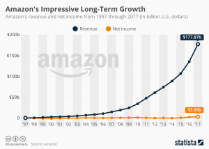 Amazon stats and revenue growth